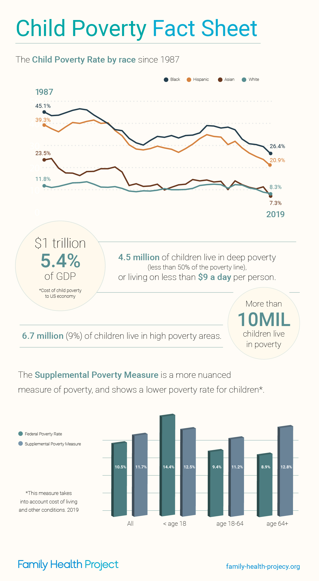 Child Poverty Fact Sheet